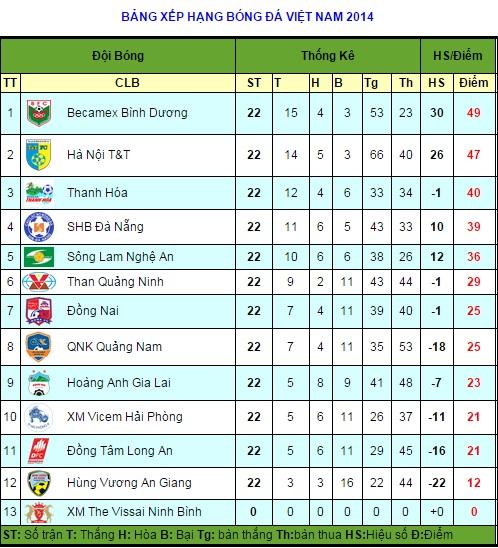 Bảng Xếp Hạng V League 2014 Aff Cup 24h